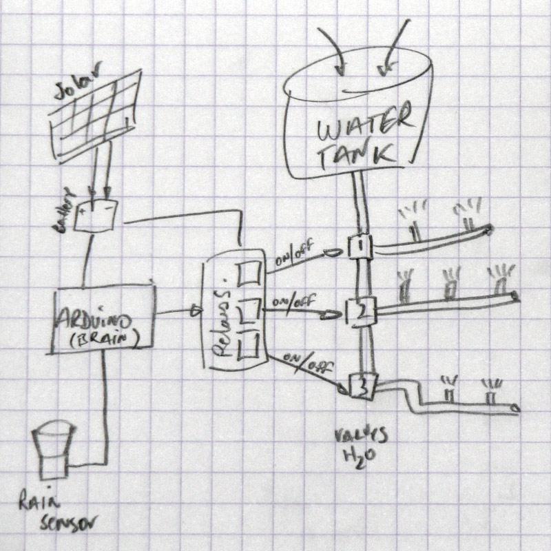 garden watering system arduino