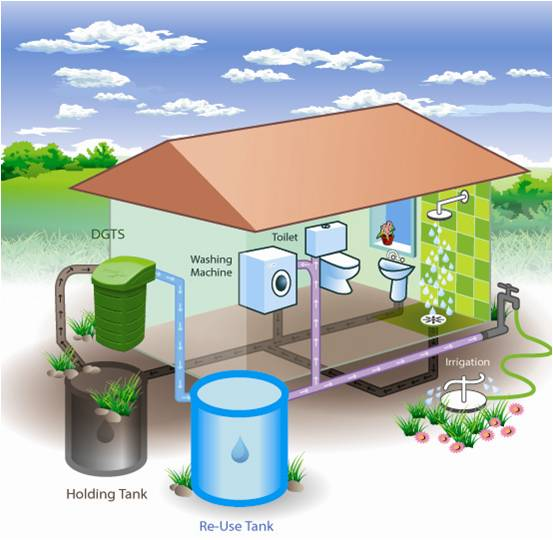 Ground Up Green Ideas For The Home The Green Energy Blog